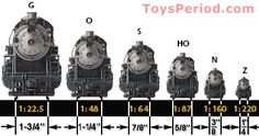 Sizes and Track Widths of Different Model Train Scales