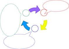 Harta conceptuală a caracteristicilor celor trei stiluri de învăţare de bază - Documents