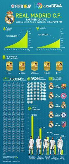 Futbol de Locura: Estadísticas del Real Madrid en FIFA 15