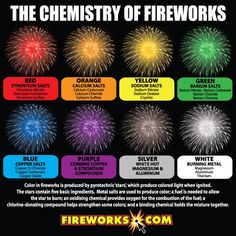 Phantom Fireworks is the leading retailer of consumer fireworks in the U. Phantom provides the widest range of consumer fireworks in all categories. Chemistry Classroom, Chemistry Notes, Chemistry Lessons, Teaching Chemistry, Science Chemistry, Science Facts, Organic Chemistry, Earth Science, Science Experiments