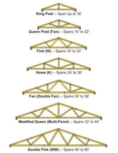 You may refer to a truss as the rafter, but it& basically the skeleton of the roof, carrying the weight of the frame and supporting the walls of the building. Trusses are very important to preventing the walls from bending or flexing, more so. Roof Truss Design, Roof Trusses, Shed Storage, Shed Plans, Home Repair, Carpentry, Home Projects, Woodworking Projects, Building A House