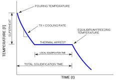Heating Curves And Phase Diagrams Worksheets Time T, Worksheets, Curves, It Cast, Diagram, Science, Pure Products, Metal Casting, School