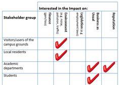 Analyse stakeholder interest
