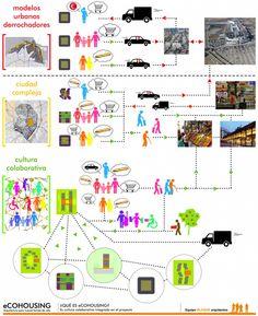 eCOHOUSING_Forma de vida colaborativa
