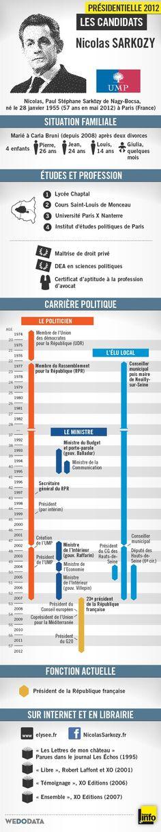 Portrait infographique de Nicolas Paul Stéphane Sarközy de Nagy-Bocsa.  réalisation WeDoData pour France info
