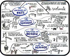 Psychology : Communication Non Violente : les fondamentaux Process Communication, Formation Management, Coaching Questions, Job Coaching, Sketch Notes, Hippie Life, Positive Attitude, Social Skills, About Me Blog