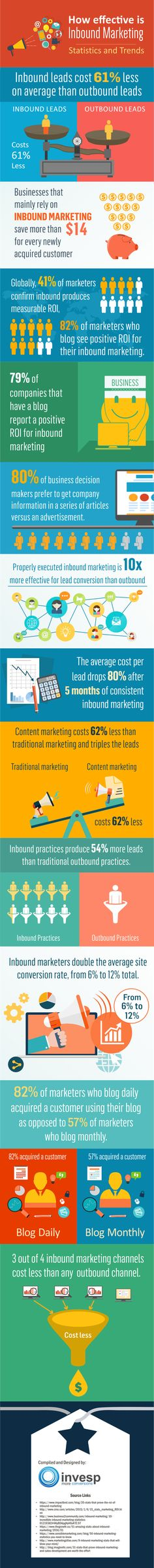 Why Inbound Marketing is Your Holy Grail of Marketing: Statistics and Trends [Infographic]
