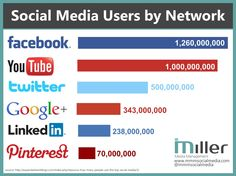 Social Media Users by Network - Even though  #Pinterest doesn't have as many users, it generates over 400% more revenue per click than Twitter and 27% more than Facebook. Estimated 47% of U.S. online shoppers have made a purchase based on a recommendation from Pinterest. For more tips follow: @Miller Media Management - Social Media Solutions or search #mmmsocialmedia