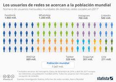 Infografía: Los usuarios de redes sociales se acercan al total de la población mundial | Statista