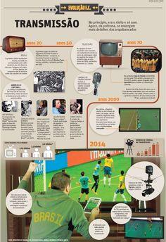 Transmissão da Copa do Mundo de Futebol | JORNAL O TEMPO