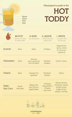 Hot toddy - very useful chart!
