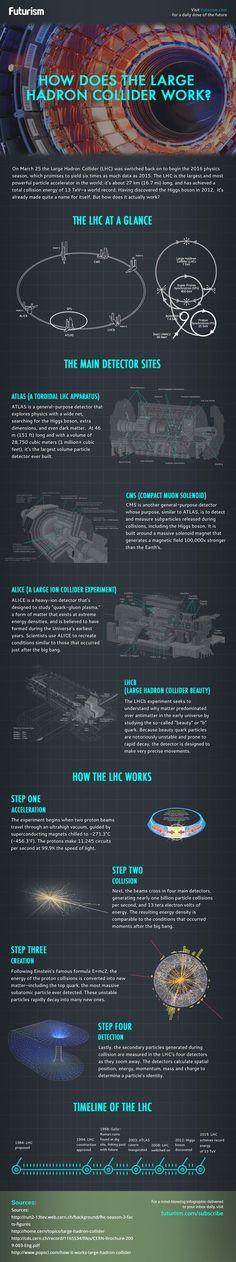 El tamaño del colisionador LHC del CERN