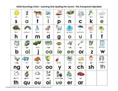 Phonics Order Of Introduction Of Word Families