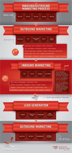 Do you find current ideas on inbound marketing biased? Let's clear things up: Inbound Marketing - Conspiracy Theory - Infographic | Modern Marketing University