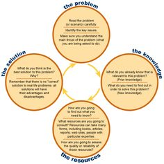 GRAPHIC | Problem Based Learning - very much what PBL is all about.
