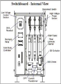 indoor substation typical layout power substations. Black Bedroom Furniture Sets. Home Design Ideas
