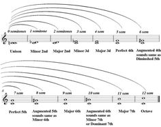 Learn to play guitar: Understanding music intervals