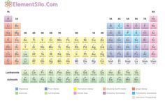 Easy to use online Periodic Table,  ElementSilo.com