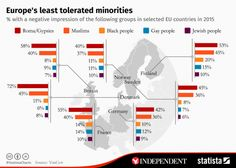 Roma gypsies most negatively perceived Northern European minority group, survey finds