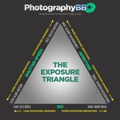 Exposure Triangle:  Photographybb-exposure-triangle.jpg