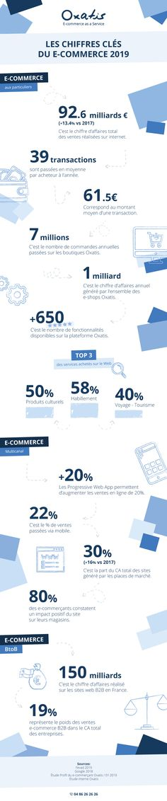 Infographie : les chiffres clés du e-commerce 2019 Ecommerce, Infographic, E Commerce