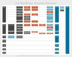 WordPress accesses various theme files based on a heirarchy. But what is that heirarchy? It can hard to track. This user-friendly graphic makes order of how this works: WordPress Template Hierarchy Wordpress Template, Menu Template, Page Template, Wordpress Theme, Wordpress Org, Web Design, Graphic Design, Creative Design, Simple Website