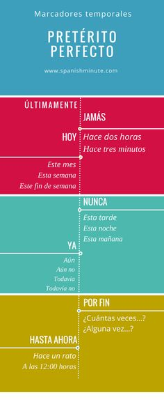 Learn the temporary markers of the perfect past in spanish (Past verbs). Learn the temporal markers of the perfect tense in Spanish. Spanish Grammar, Spanish Vocabulary, Spanish English, Spanish Language Learning, Teaching Spanish, Spanish Pronunciation, Spanish Courses, Spanish Lessons, Spanish Conversation