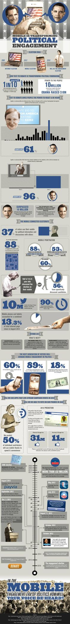 Mobile is transforming political engagement #infographic