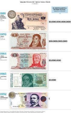 La moneda perdió, en promedio, un cero cada diez años