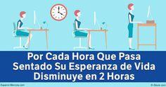 Por cada hora que pasa sentado, su esperanza de vida disminuye en dos horas. Descubra como alejarse de su escritorio y silla podría mejorar su salud. http://articulos.mercola.com/sitios/articulos/archivo/2016/12/04/estar-sentado-parado-en-movimiento.aspx