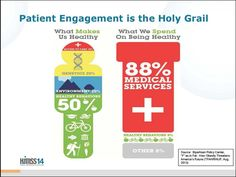 Patient Engagement is the Holy Grail