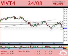 TELEF BRASIL - VIVT4 - 24/08/2012 #VIVT4 #analises #bovespa