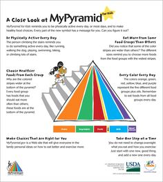 MyPyramid nutritional guidelines for children