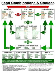 Losing weight is many times associated with the word nutrition. But diet and weight loss programs are merely subtopics in the broad subject of nutrition. Nutrition involves your weight, but also st… Nutrition Education, Health And Nutrition, Nutrition Chart, Nutrition Activities, Nutrition Tips, Diet Tips, Nutrition Resources, Nutrition Shakes, Holistic Nutrition