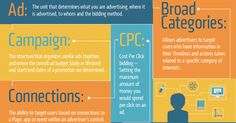Facebook Ads Glossary: Reference of All Important Terms [Infographic] - Jon Loomer Digital