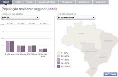 O perfil dos domicílios brasileiros, segundo a Pnad 2012