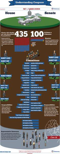 Understanding Congress Part 1 Of 7: Congress Overview - VoteTocracy.com