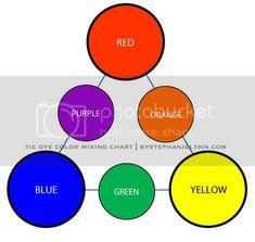 Tie Dye Folding Techniques | 16 vibrant tie dye patterns #tiedyeyoursummer - bystephanielynn Tie Dye Tutorial, Tie Dye Instructions, Tie Dye Crafts, Fun Diy Crafts, How To Tie Dye, How To Dye Fabric, Diy Tie Dye Designs, Tie Dye Folding Techniques, Diy Tie Dye Shirts