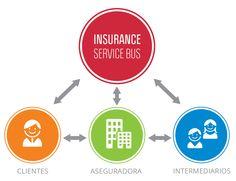 Planificá tu estrategia omnicanal!! #ISB #integration #Insurance