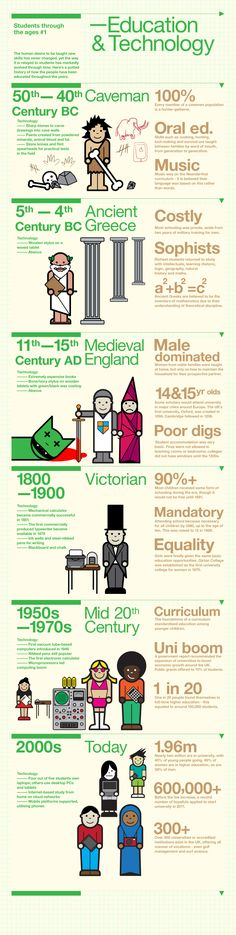 #Infographic on #Technology & #Education throughout history