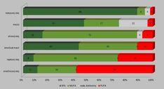 Porovnanie tukov podľa obsahu polynenasýtených mastných kyselín Bar Chart, Bar Graphs