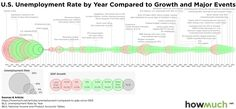 The State of America's Economy in 15 Charts