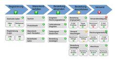Mit Geschäftsprozess-Monitoring wichtige Prozessabläufe sichtbar machen - Wotan Monitoring