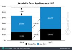 Global app revenue climbed 35 percent in 2017 to reach nearly $60 billion. It includes paid apps, subscriptions, and in-app purchases across both Apple's App Store and Google Play. App Store's revenue is pegged at $38.5 billion last year, compared with an estimated $20.1 billion spent on Google Play. That's 34.7 percent growth over 2016 for the App Store, compared with 34.2 percent growth for Google Play.