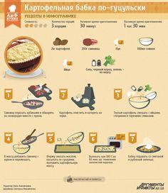 Рецепты в инфографике: картофельная бабка по-гуцульски   Рецепты в инфографике   Кухня   АиФ Украина