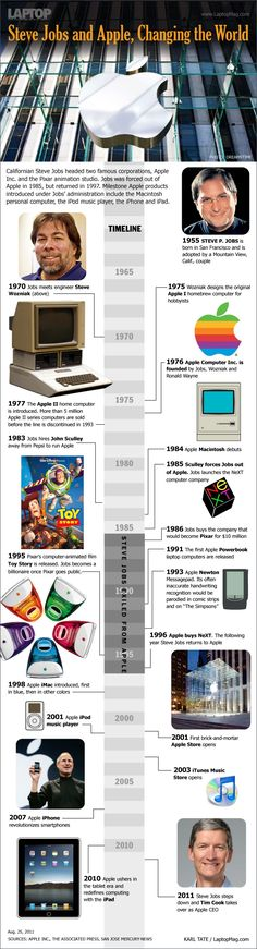 Timeline de Apple y Steve Jobs #infografia #apple