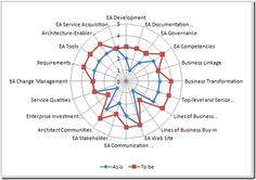 Enterprise architecture maturity assessment