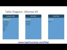 Learn about the relational model of data storage in Microsoft Access at www.teachUcomp.com. Get the complete tutorial FREE at http://www.teachucomp.com/free - the most comprehensive Access tutorial available. Visit us today!