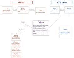 Oedipus Character Map