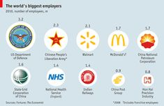The World's Biggest Employers / US Dept of Defense employs 3.2m people worldwide, about 1% of the US population